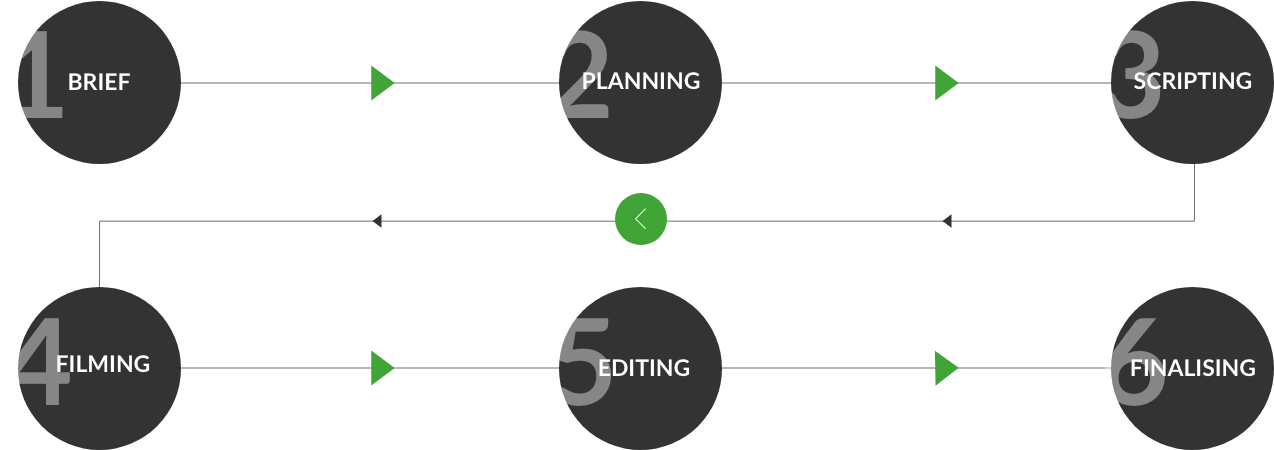 Video production planning image